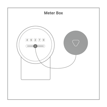 Meter box outline that shows the Wattcost Beacon capturing data from an analog meter.